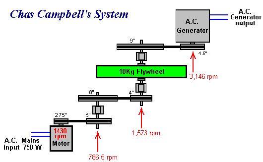 Как самому сделать генератор свободной энергии
