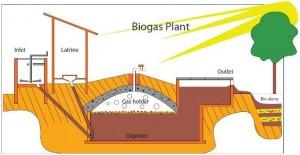 Biogas_plant_sketch