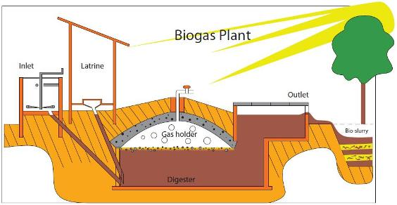 floating dome biogas plant wikipedia