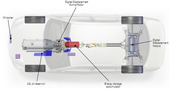 Hydraulic Regenerative Braking Saving 52 7 Fuel In Bmw 530i