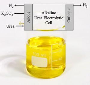 urine-hydrogen