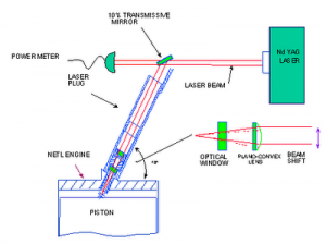 ford-laser-ignition