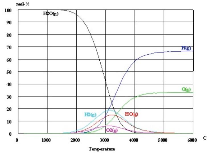 water-split-temperature-graph