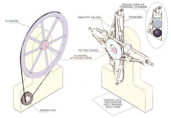 pinwheel generator