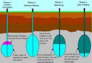 underground-gas-storage-300x2381