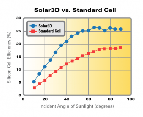 solar3d-efficiency-vs-standard-solar-cell