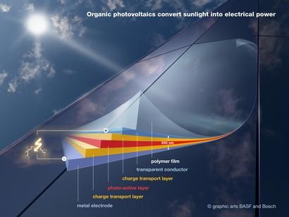 organic-solar-cell