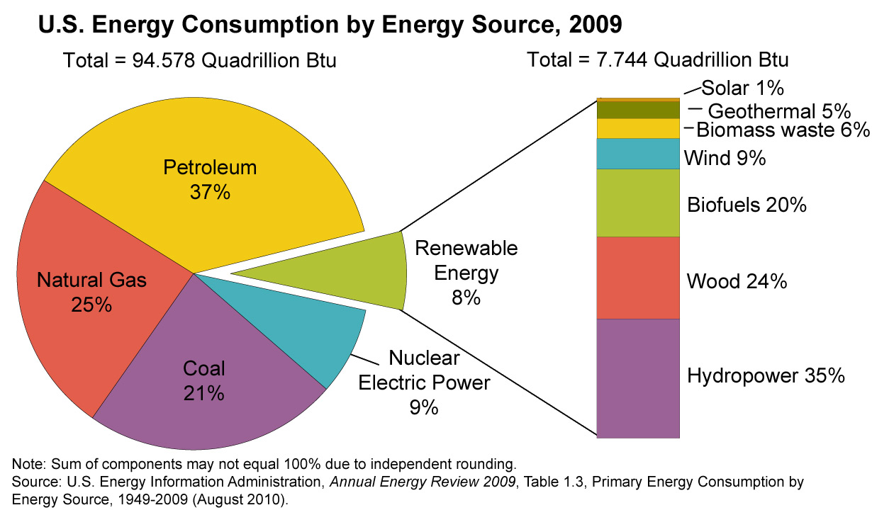 role_of_renewables_in_us_energy-large1