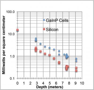NRL-underwater-solar-cells