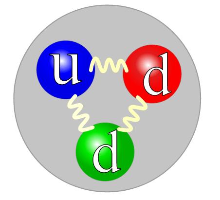 A neutron's quark structure (source: Wikipedia)