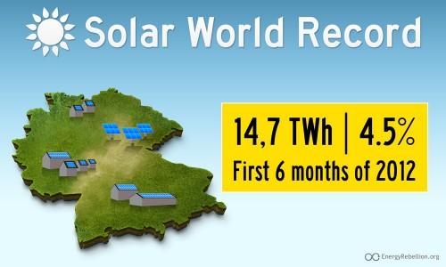 Germany solar record