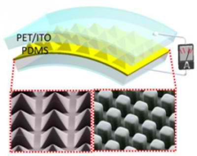 Triboelectric nanogenerator consists of a sandwich structure of PDMS polymer covered by PET/ITO layers. Micropatterns are shown below.