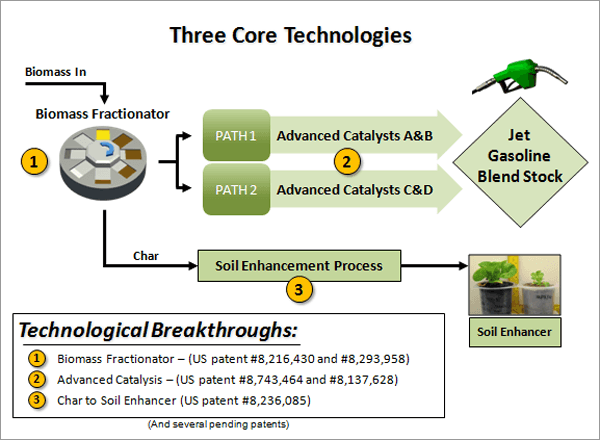 CPES' Carbon-Neutral Biofuel Process