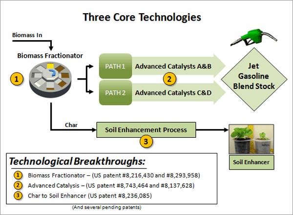 CPES' Carbon-Neutral Biofuel Process