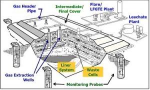 Landfill Gas Collection Scheme