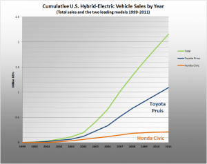 Cumulative US Hybrid Sales 1999-2009
