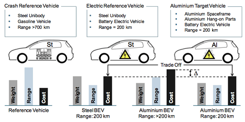 Could Aluminum Revolutionize The Electric Vehicle Industry Green Optimistic