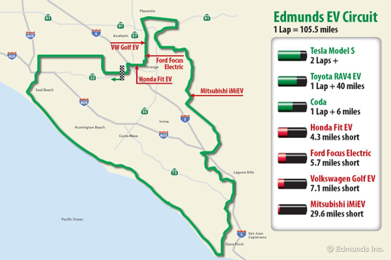Edmunds.com One Lap of Orange County - EV Test Route