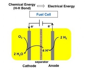 pnnl iron based catalyst 300x248 Iron Based Fuel Cell Catalyst to Make Hydrogen Cars Cheap