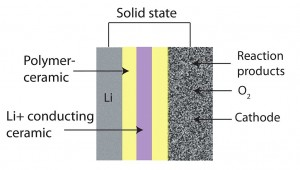 Lithium-Air [LiO2] Solid State Battery Technology - 5x Density by 2025?