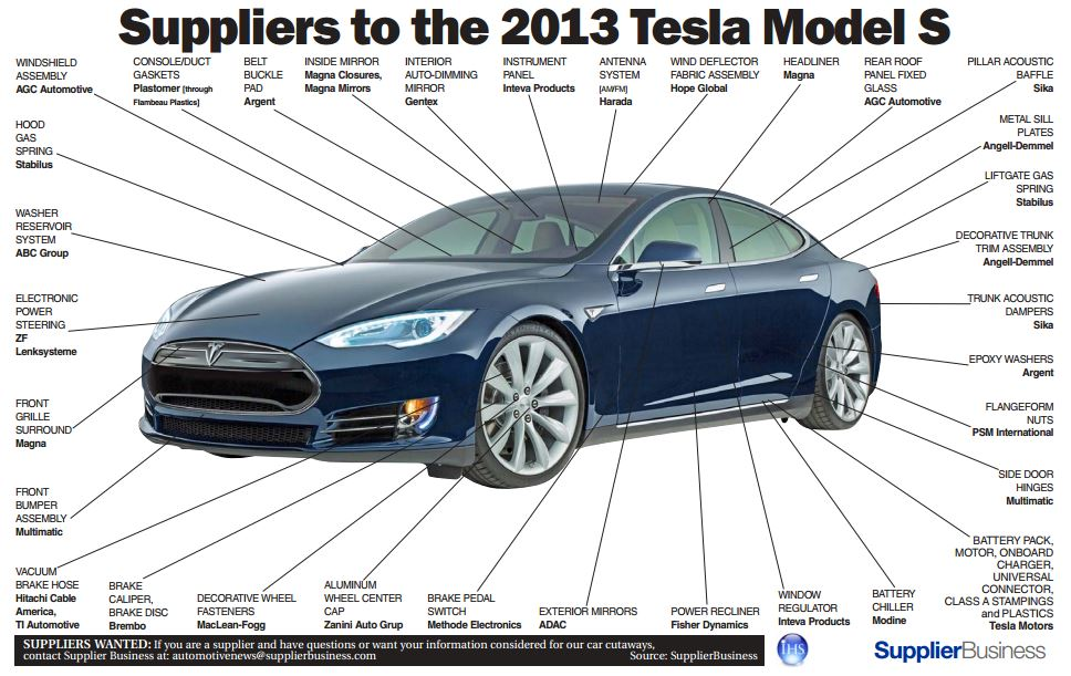 automotive a c parts manufacturer with The Tesla Model S Has Many Suppliers Infographic 20130321 on Product details besides Connection Cable Audio Connection Cables MCA 158 as well 252437701200 additionally Europe besides B0067UE2U6.