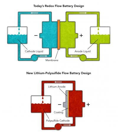 Stanford University's Simpler Flow Battery Design Could Revolutionize Grid Storage