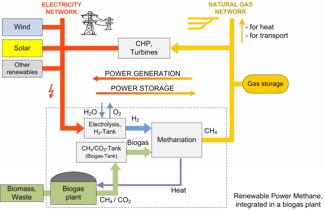 power-to-gas-p2g
