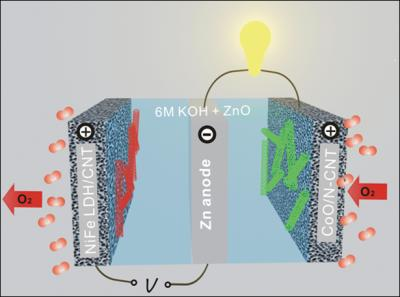 zinc-air-battery-stanford