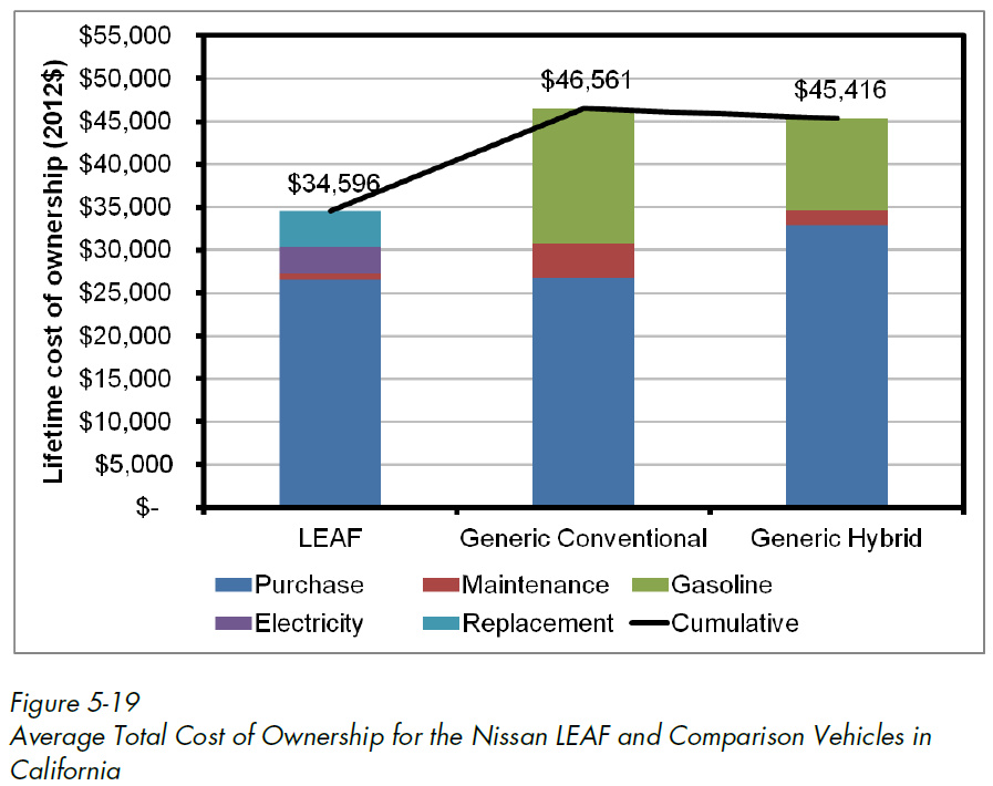 Electric Vehicles Can Be MUCH Cheaper to Own