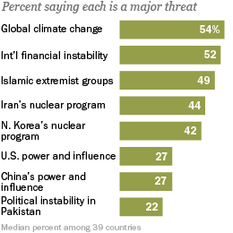 pew-research-climate-change
