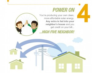SolarCity's Plan is Simple. Could The Next Step Free Users of the Grid?