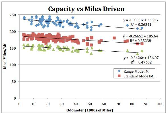 battery-capacity-vs-miles