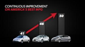 Toyota Prius - Continuous Improvement