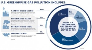 Power Production Accounts for One-Third of Carbon Dioxide Emissions in the US