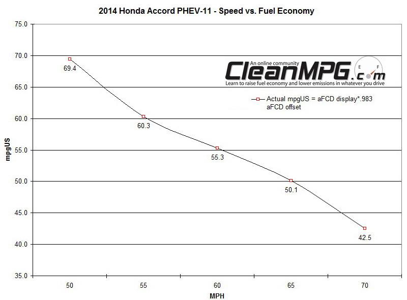 2014 Honda Accord PHEV Fuel Economy vs Speed