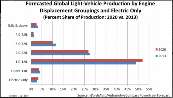 Electric Vehicle Sales Discounted Heavily in This Study?