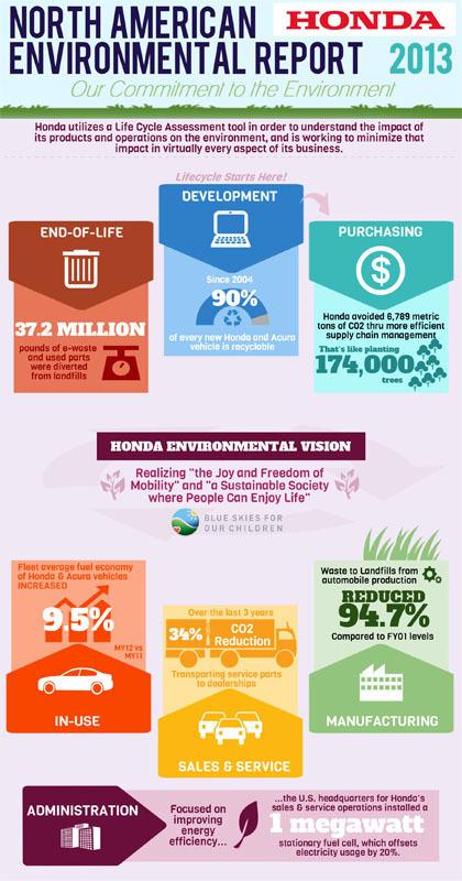 Honda Environmental Impact Report