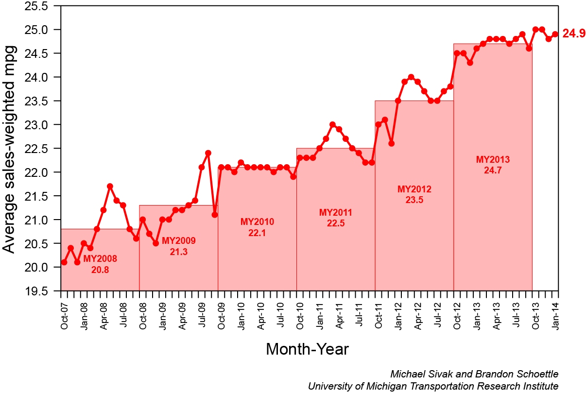 United States Fuel Economy - Looking Up!