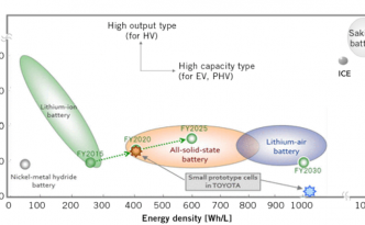 Various Lithium-Ion Battery Technologies