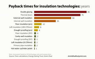 Some home energy efficiency improvements even pay you back.