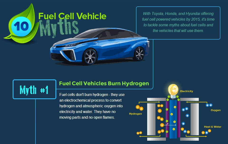 "Fuel Cell Vehicle Myth One – Fuel Cell Vehicles ""Burn"" Hydrogen"