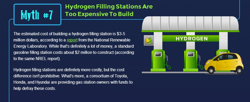 fuel cell vehicle myth seven hydrogen fuel stations are too expensive the green optimistic. Black Bedroom Furniture Sets. Home Design Ideas