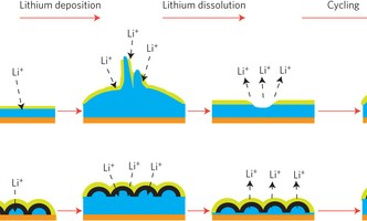 Stanford University added pure carbon nanodomes to pure lithium battery technology to improve its lifespan