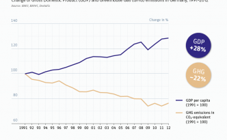 Germany - Renewable Energy vs Gross Domestic Product