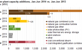 "US Energy Information Administration Says Solar Power Generating Capacity Came in ""Second"""