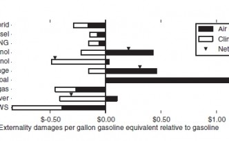 Electric vehicle emissions and air quality quantified, depending on energy source.