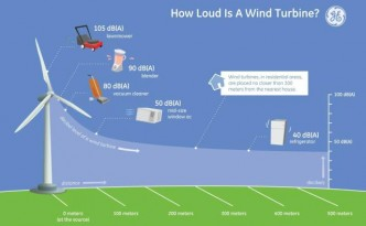 ge-loudness-wind-turbine
