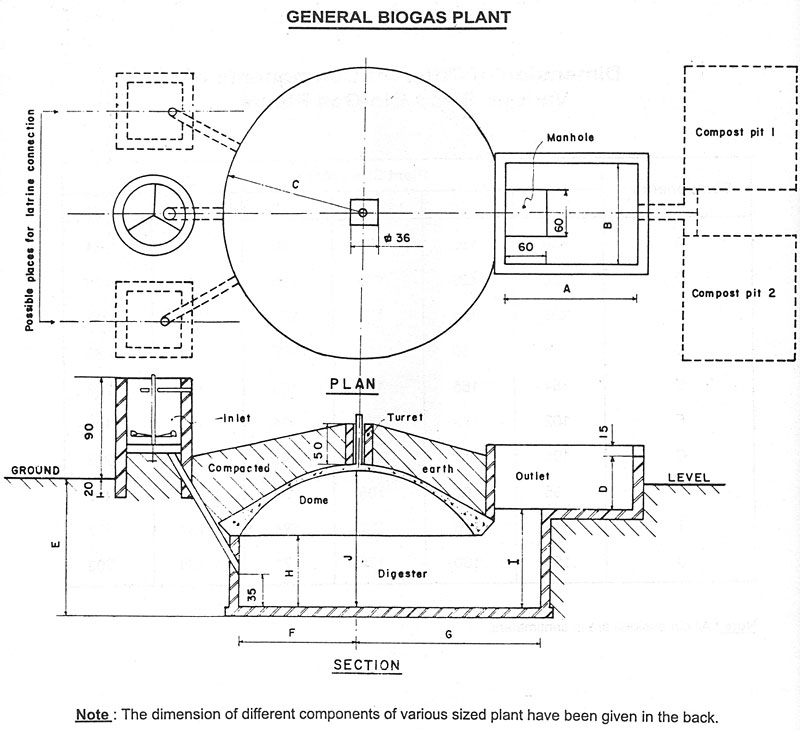 How To Build A Biogas Plant