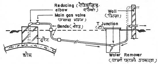 Simple Biogas Plant Diagram