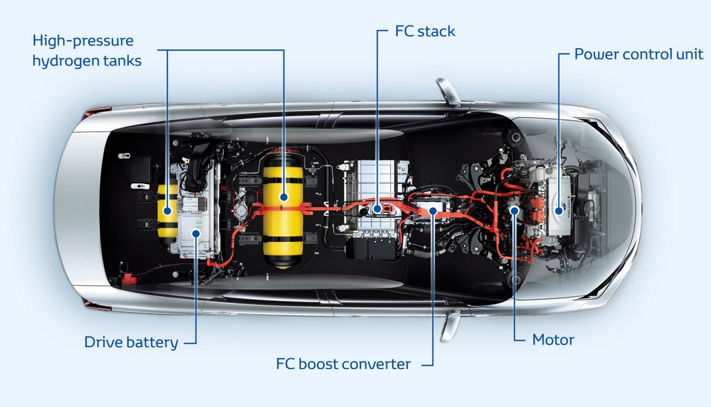Toyota Mirai The World S First Production Hydrogen Fuel Cell Vehicle Is Changing Everything